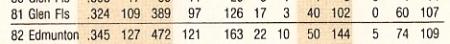 1983fleerronkittlebackstats